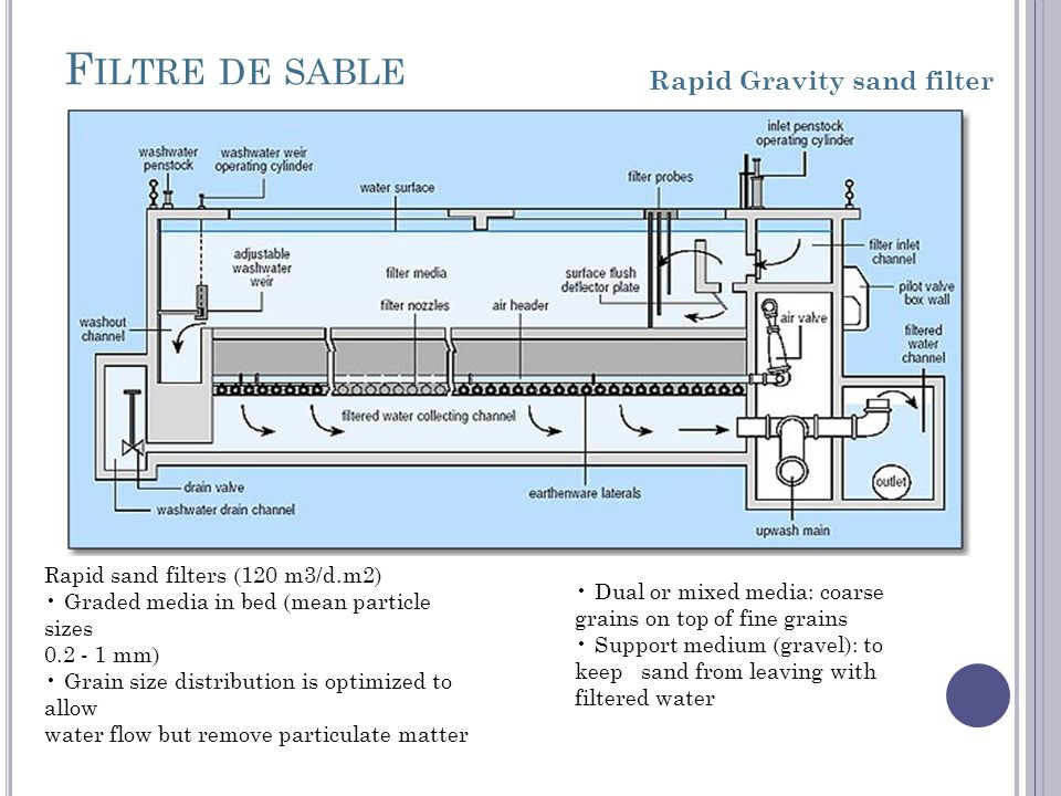 Filtre de sable Rapid Gravity sand filter