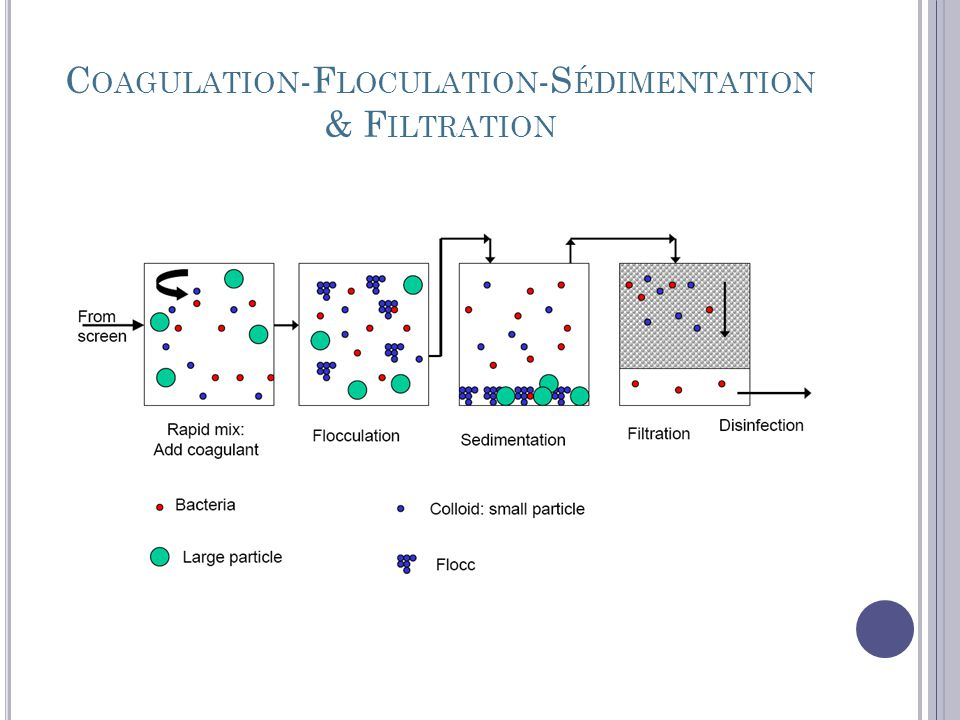 Coagulation-Floculation-Sédimentation & Filtration