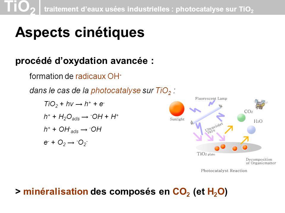 Aspects cinétiques procédé d'oxydation avancée :