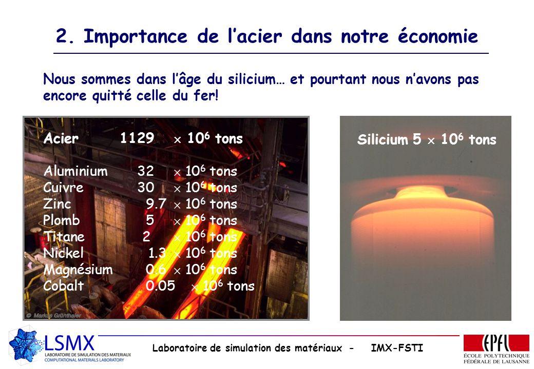 2. Importance de l'acier dans notre économie