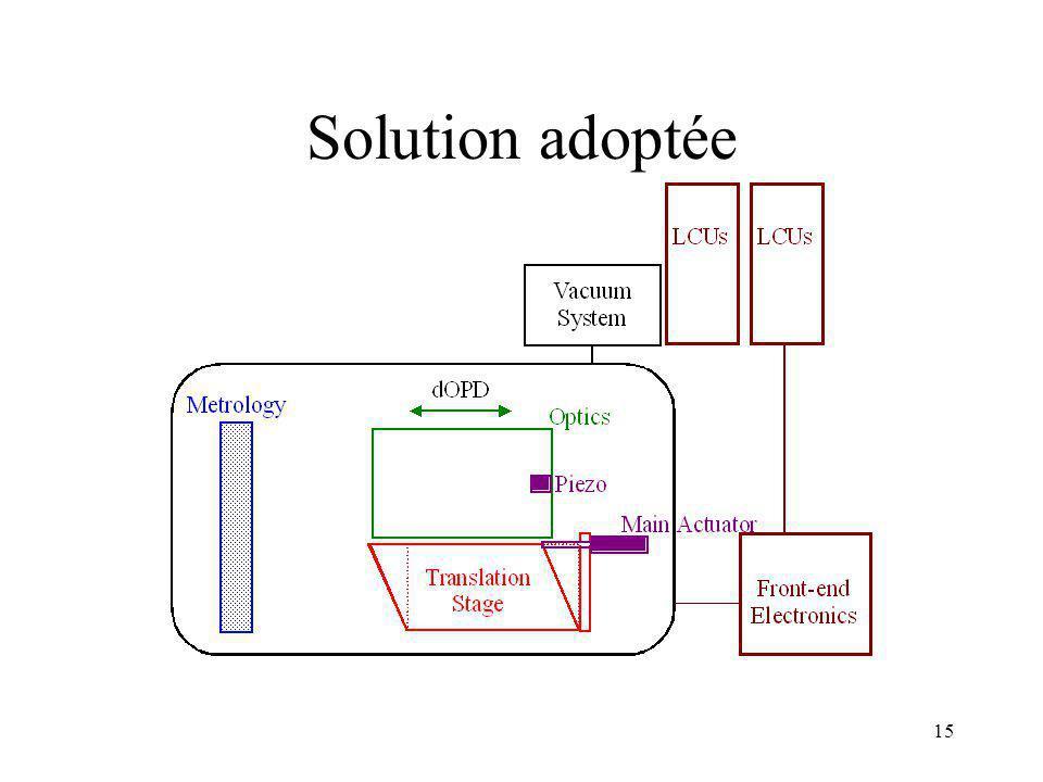 Solution adoptée