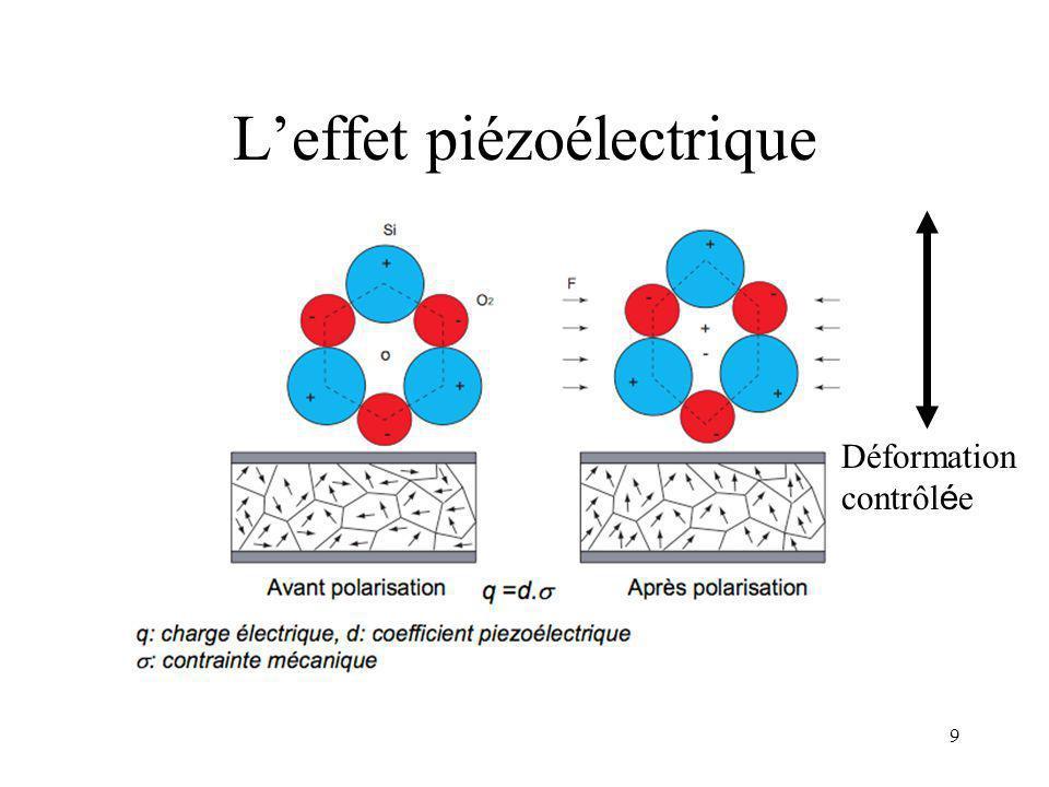 L'effet piézoélectrique