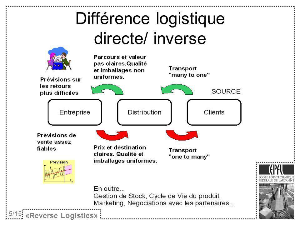 Différence logistique directe/ inverse