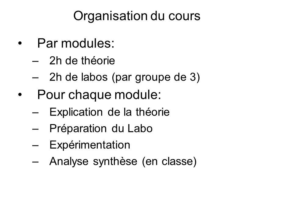 Organisation du cours Par modules: Pour chaque module: 2h de théorie