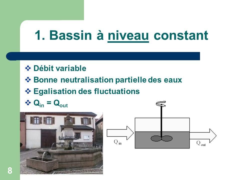 1. Bassin à niveau constant