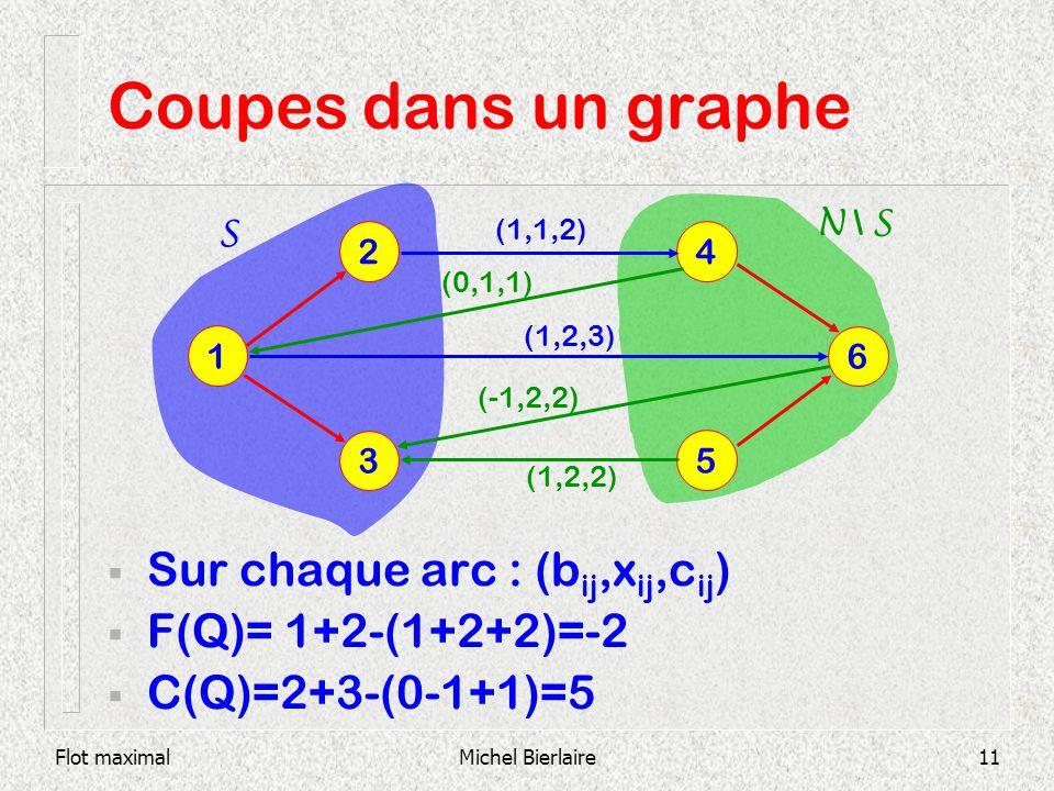 Coupes dans un graphe Sur chaque arc : (bij,xij,cij)