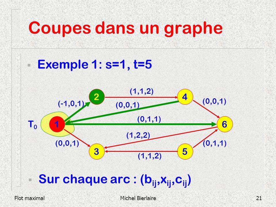 Coupes dans un graphe Exemple 1: s=1, t=5