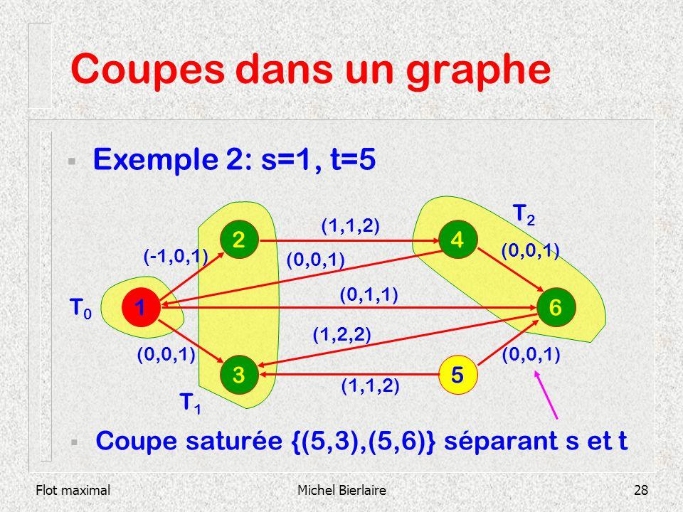 Coupes dans un graphe Exemple 2: s=1, t=5