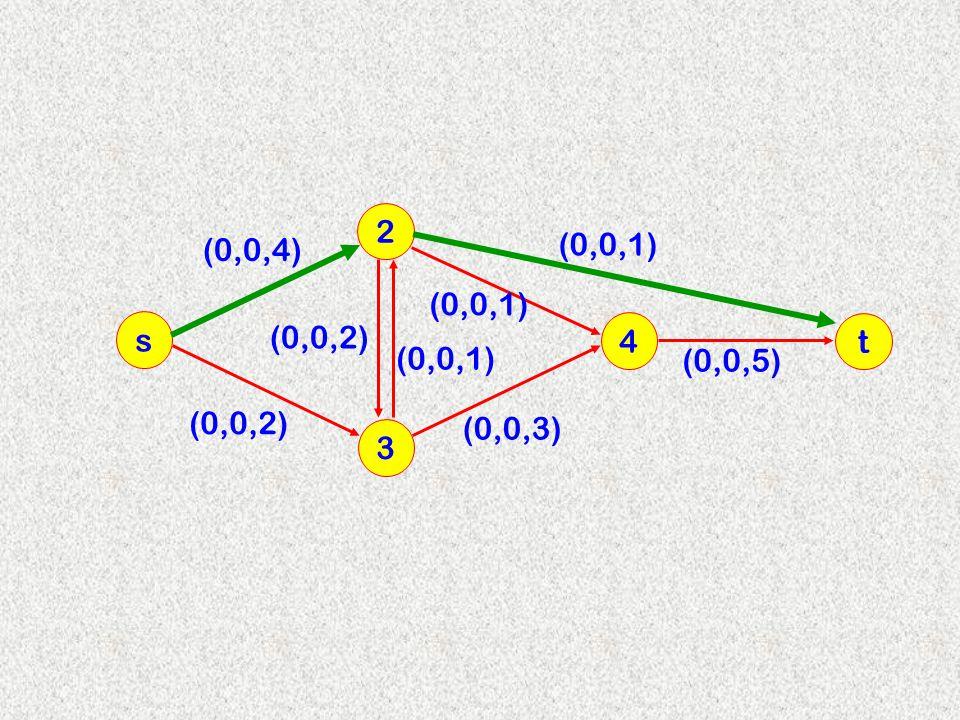 2 (0,0,4) (0,0,1) (0,0,1) s (0,0,2) 4 t (0,0,1) (0,0,5) (0,0,2) (0,0,3) 3
