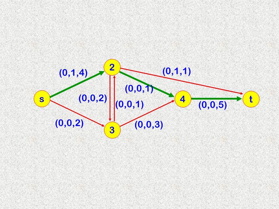2 (0,1,4) (0,1,1) (0,0,1) s (0,0,2) 4 t (0,0,1) (0,0,5) (0,0,2) (0,0,3) 3