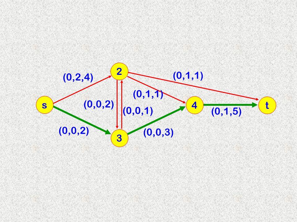 2 (0,2,4) (0,1,1) (0,1,1) s (0,0,2) 4 t (0,0,1) (0,1,5) (0,0,2) (0,0,3) 3