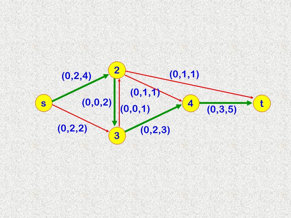 2 (0,2,4) (0,1,1) (0,1,1) s (0,0,2) 4 t (0,0,1) (0,3,5) (0,2,2) (0,2,3) 3