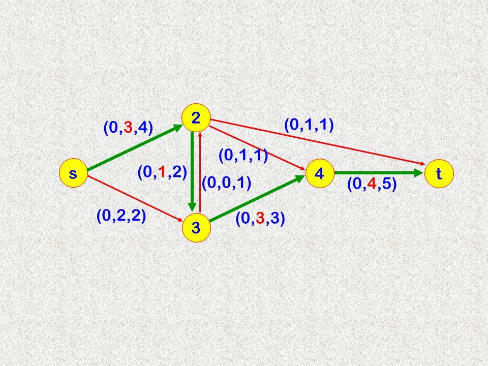 2 (0,3,4) (0,1,1) (0,1,1) s (0,1,2) 4 t (0,0,1) (0,4,5) (0,2,2) (0,3,3) 3