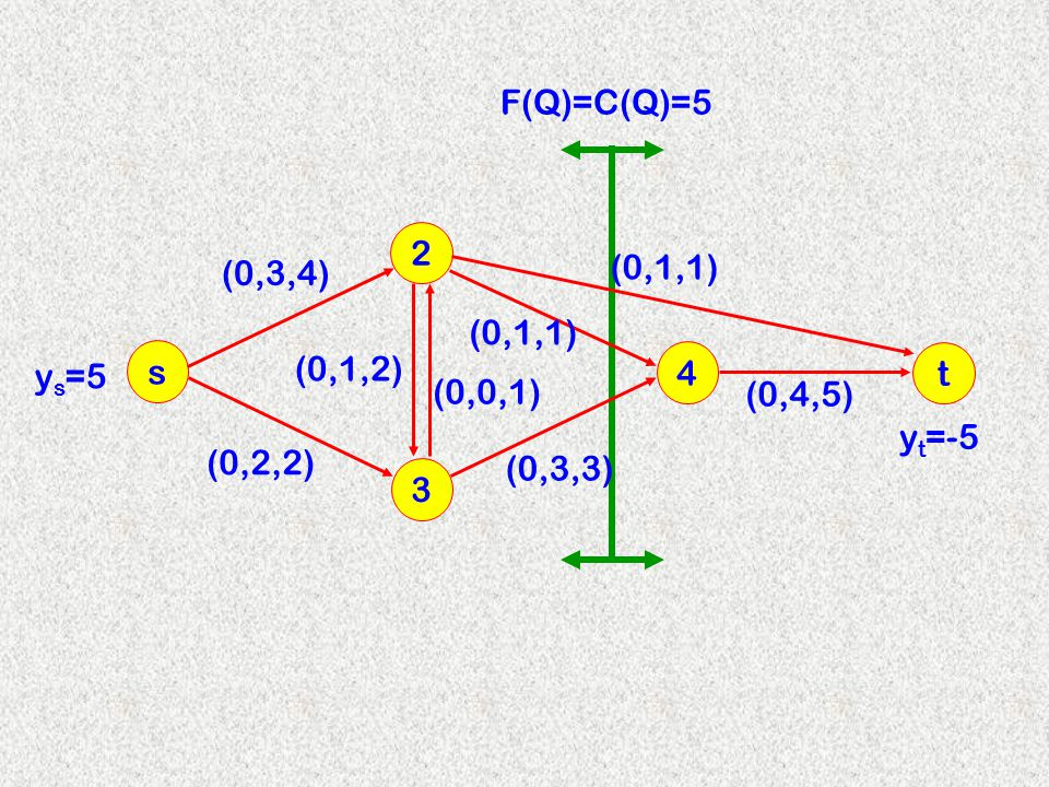 F(Q)=C(Q)=5 2 (0,3,4) (0,1,1) (0,1,1) s (0,1,2) 4 t ys=5 (0,0,1) (0,4,5) yt=-5 (0,2,2) (0,3,3) 3