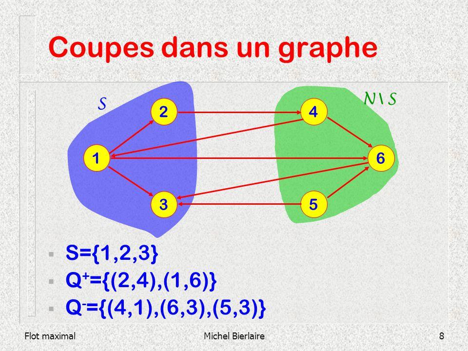 Coupes dans un graphe S={1,2,3} Q+={(2,4),(1,6)}