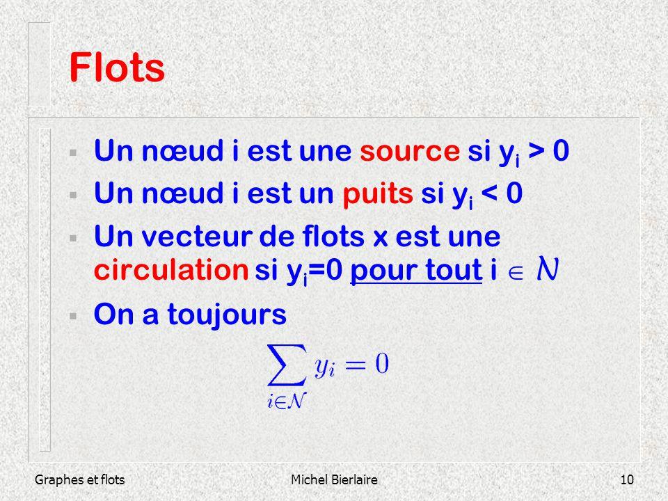 Flots Un nœud i est une source si yi > 0