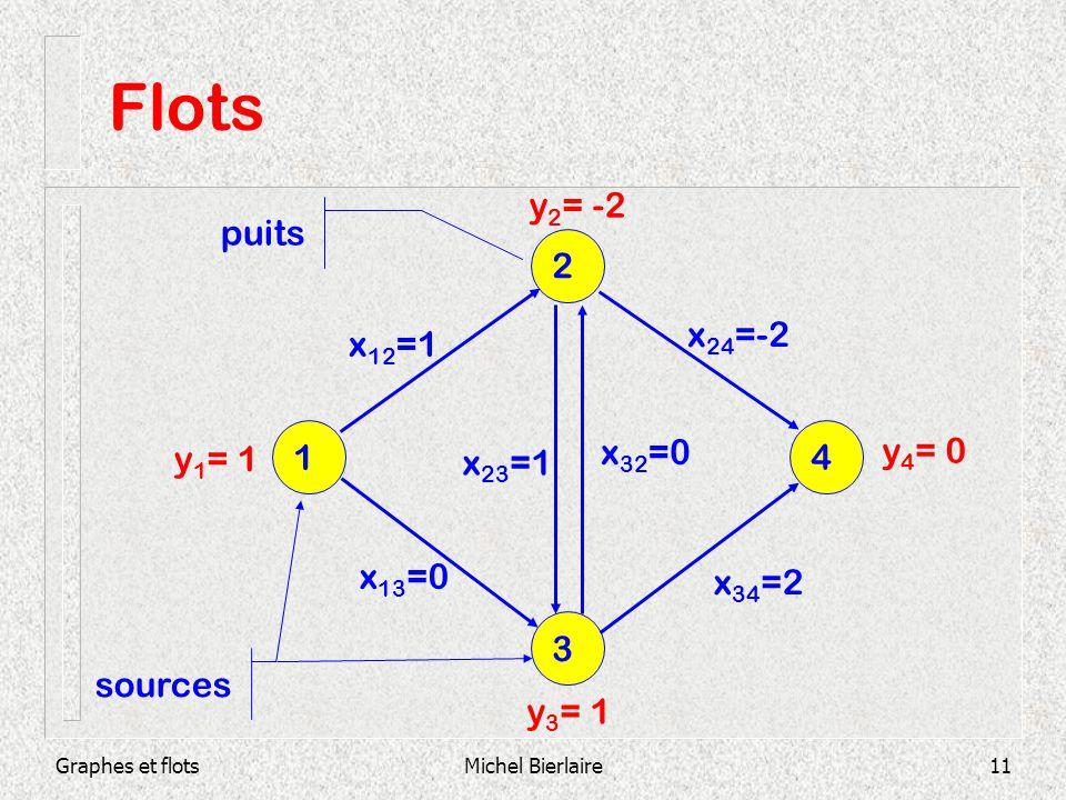 Flots y2= -2 puits 2 x24=-2 x12=1 y1= 1 1 x32=0 y4= 0 x23=1 4 x13=0