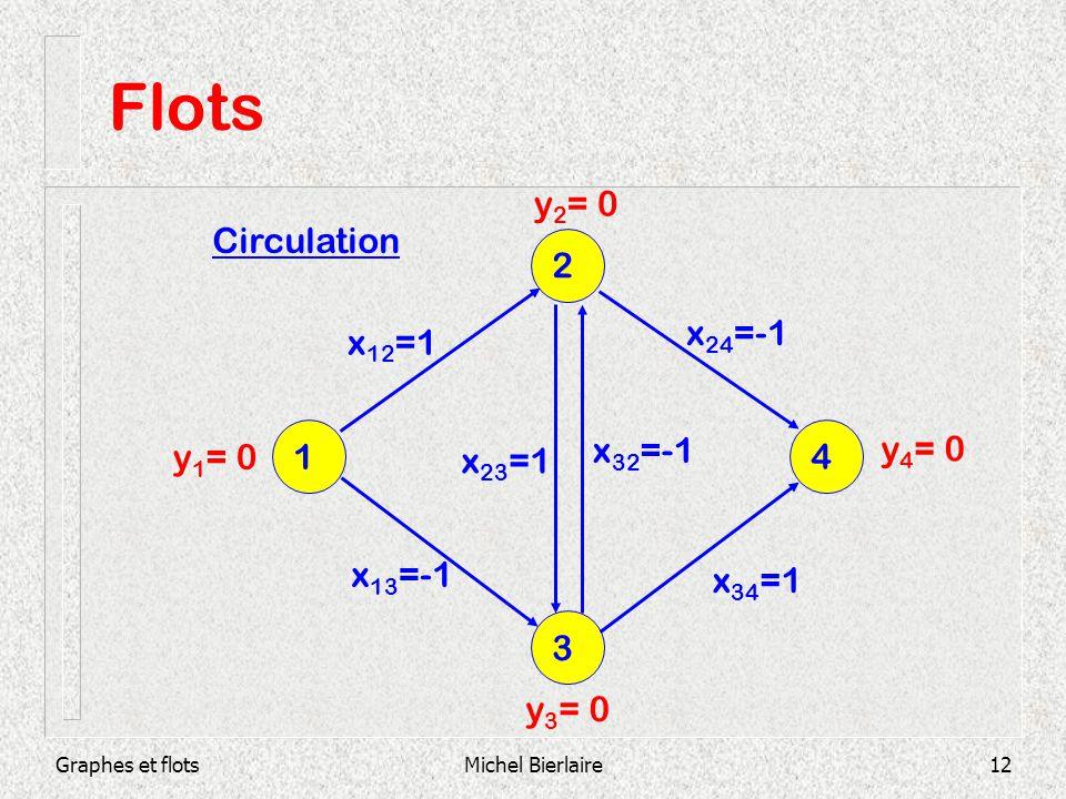 Flots y2= 0 Circulation 2 x24=-1 x12=1 x32=-1 y4= 0 y1= 0 1 x23=1 4