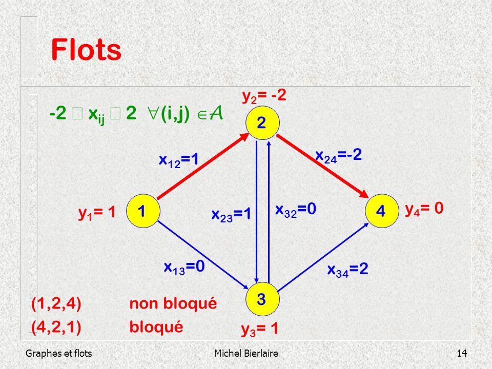 Flots -2 £ xij £ 2 (i,j) A y2= -2 2 x24=-2 x12=1 y1= 1 1 x32=0 y4= 0