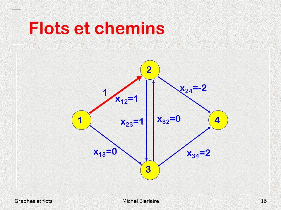 Flots et chemins 2 x24=-2 1 x12=1 1 x32=0 x23=1 4 x13=0 x34=2 3