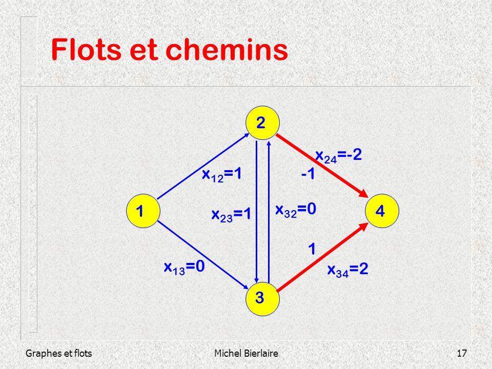 Flots et chemins 2 x24=-2 x12=1 -1 1 x32=0 x23=1 4 1 x13=0 x34=2 3