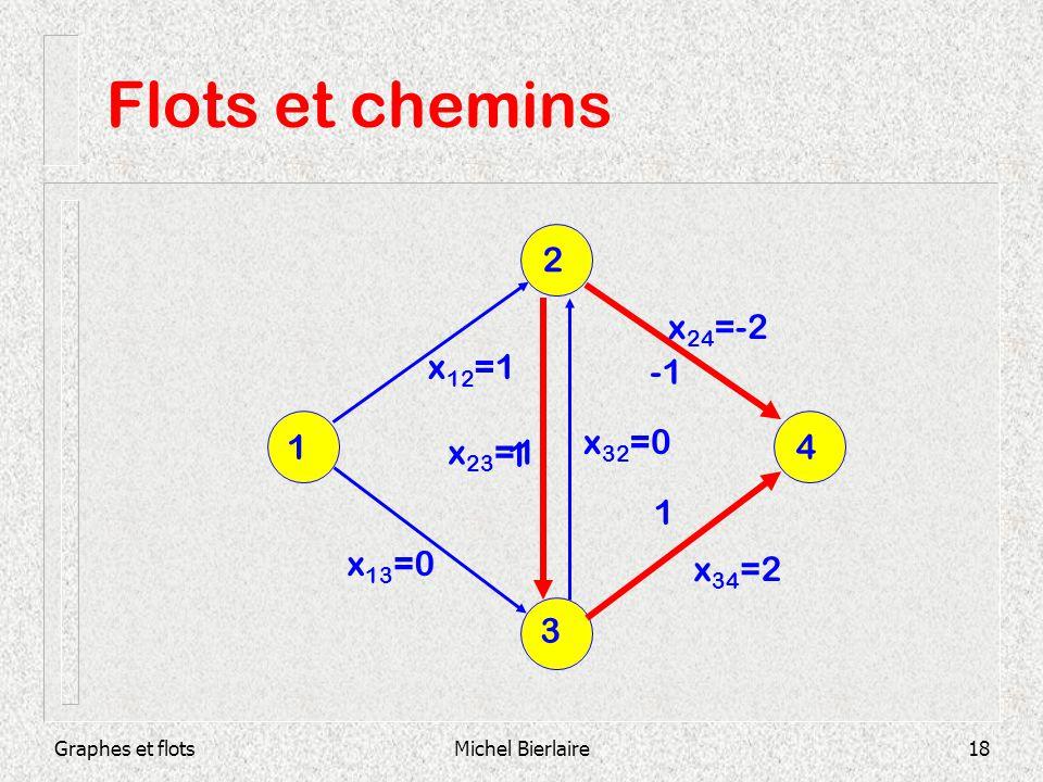 Flots et chemins 2 x24=-2 x12=1 -1 1 x32=0 x23=1 4 1 1 x13=0 x34=2 3