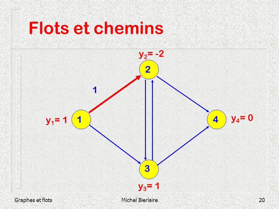 Flots et chemins y2= -2 2 1 1 4 y4= 0 y1= 1 3 y3= 1 Graphes et flots