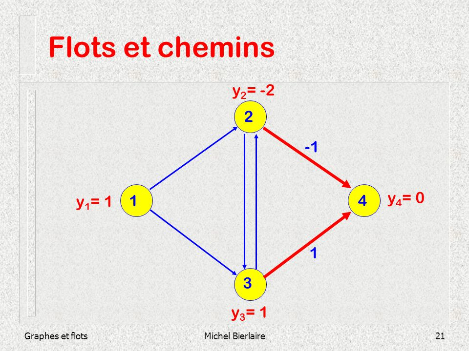 Flots et chemins y2= -2 2 -1 1 4 y4= 0 y1= 1 1 3 y3= 1