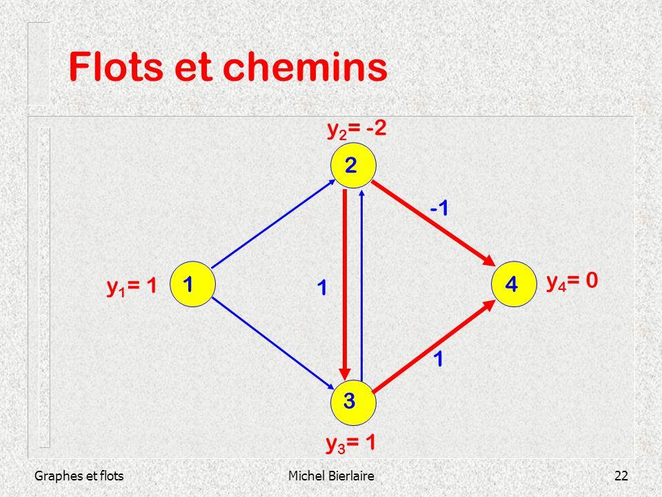Flots et chemins y2= -2 2 -1 y4= 0 y1= 1 1 1 4 1 3 y3= 1