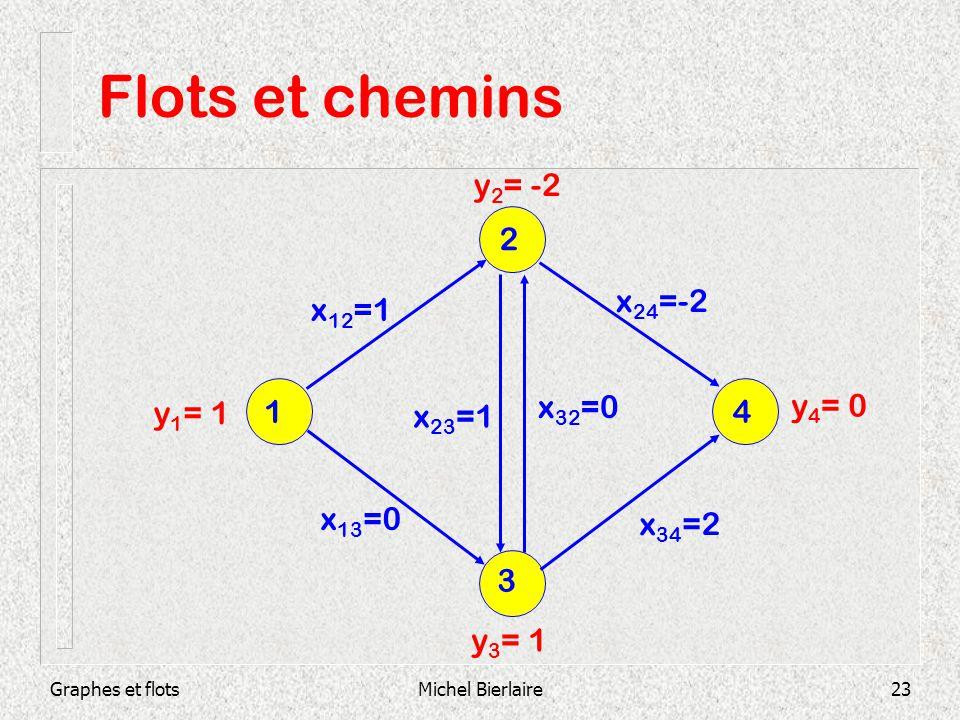 Flots et chemins y2= -2 2 x24=-2 x12=1 1 x32=0 y1= 1 x23=1 4 y4= 0