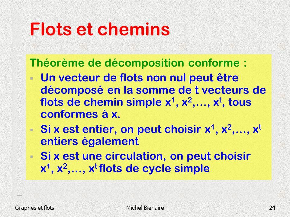 Flots et chemins Théorème de décomposition conforme :