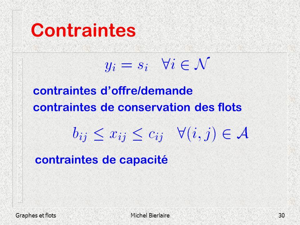 Contraintes contraintes d'offre/demande