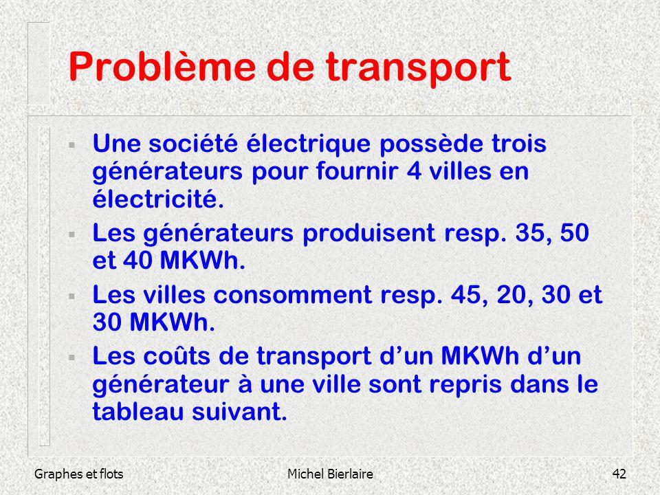 Problème de transport Une société électrique possède trois générateurs pour fournir 4 villes en électricité.