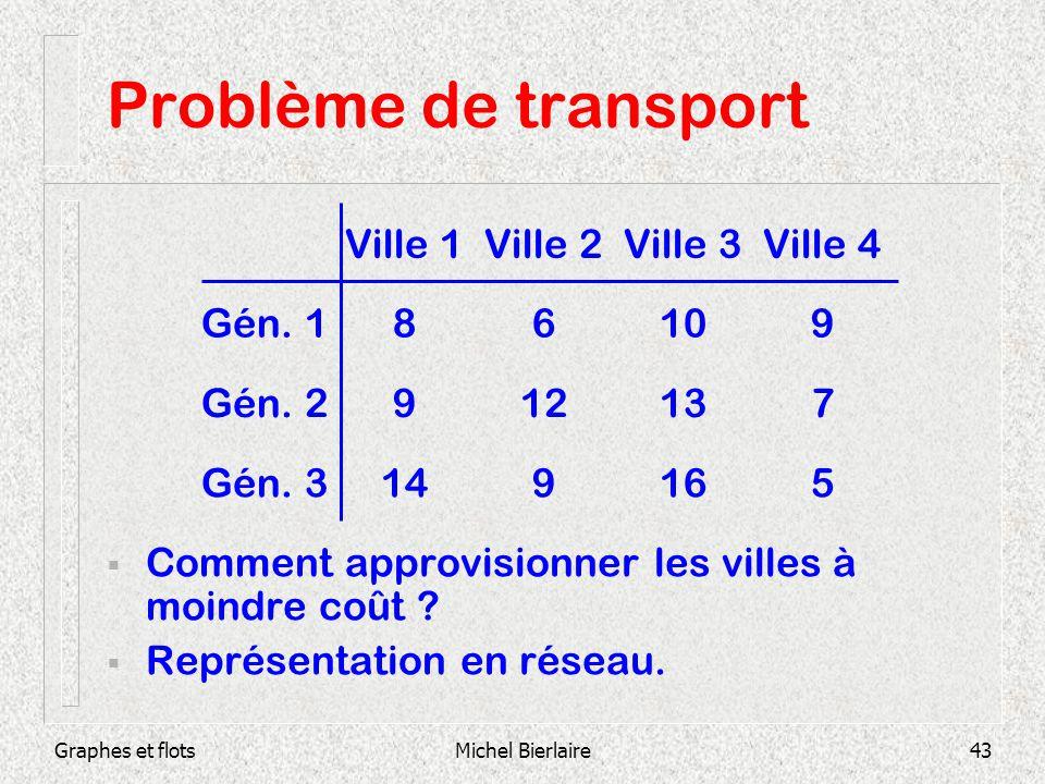 Problème de transport Ville 1 Ville 2 Ville 3 Ville 4 Gén. 1 8 6 10 9
