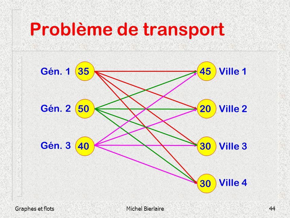 Problème de transport 35 45 Gén. 1 Ville 1 50 20 Gén. 2 Ville 2 Gén. 3