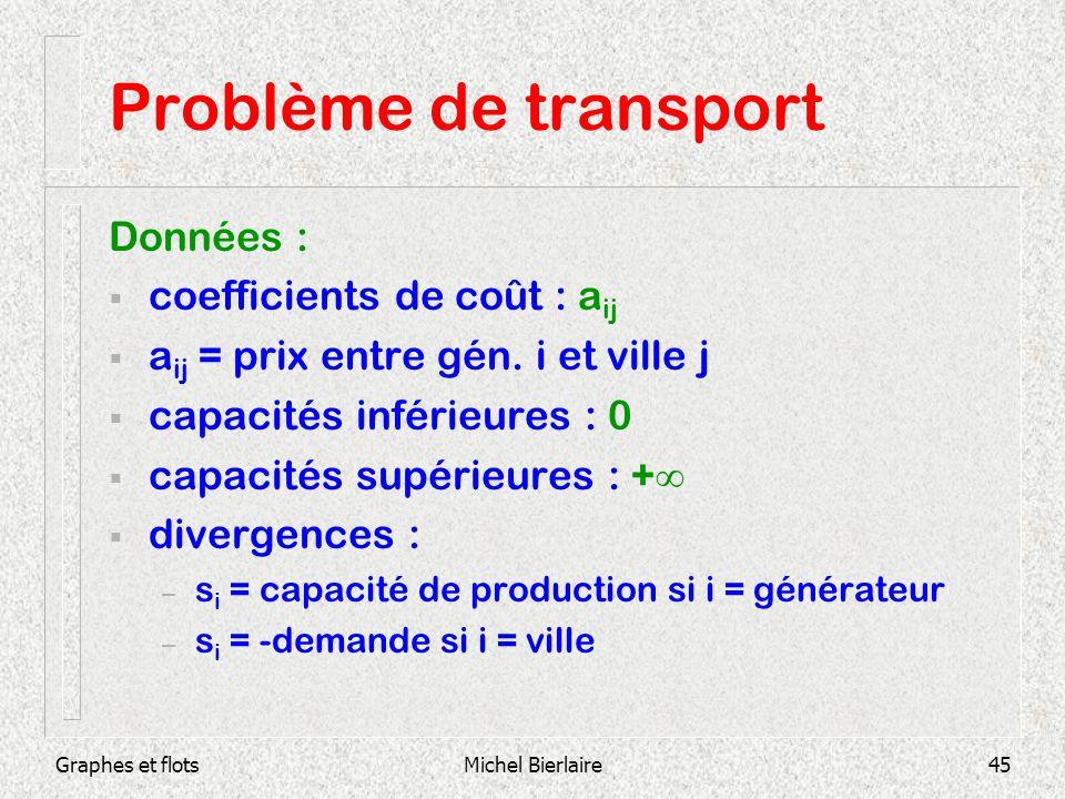 Problème de transport Données : coefficients de coût : aij