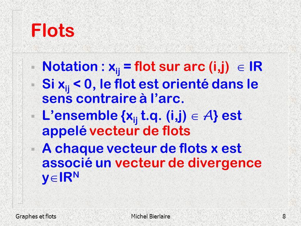 Flots Notation : xij = flot sur arc (i,j)  IR
