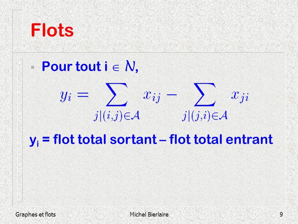 Flots Pour tout i  N, yi = flot total sortant – flot total entrant
