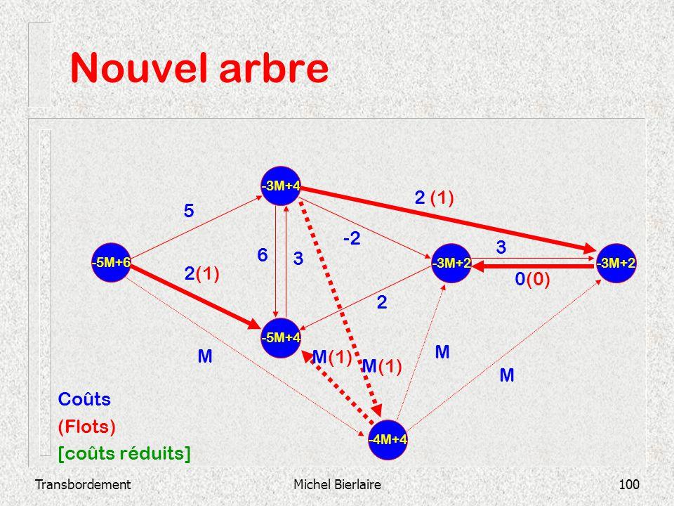 Nouvel arbre 2 (1) 5 -2 3 6 3 2(1) 0(0) 2 M M M(1) M(1) M Coûts