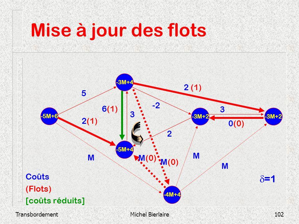 Mise à jour des flots d=1 2 (1) 5 -2 6(1) 3 3 2(1) 0(0) 2 M M M(0)