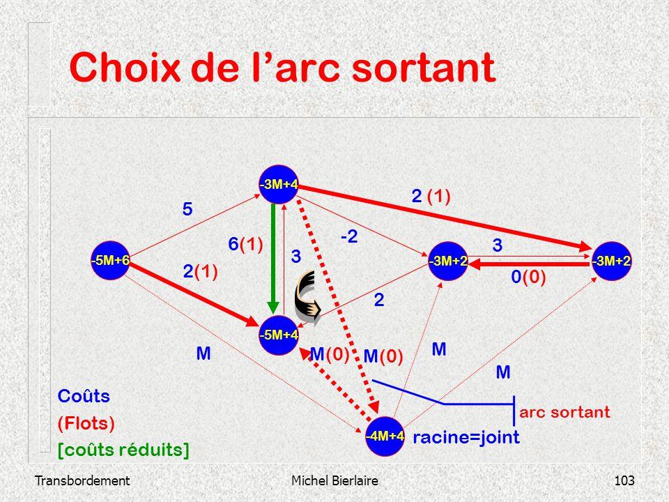 Choix de l'arc sortant 2 (1) 5 -2 6(1) 3 3 2(1) 0(0) 2 M M M(0) M(0) M