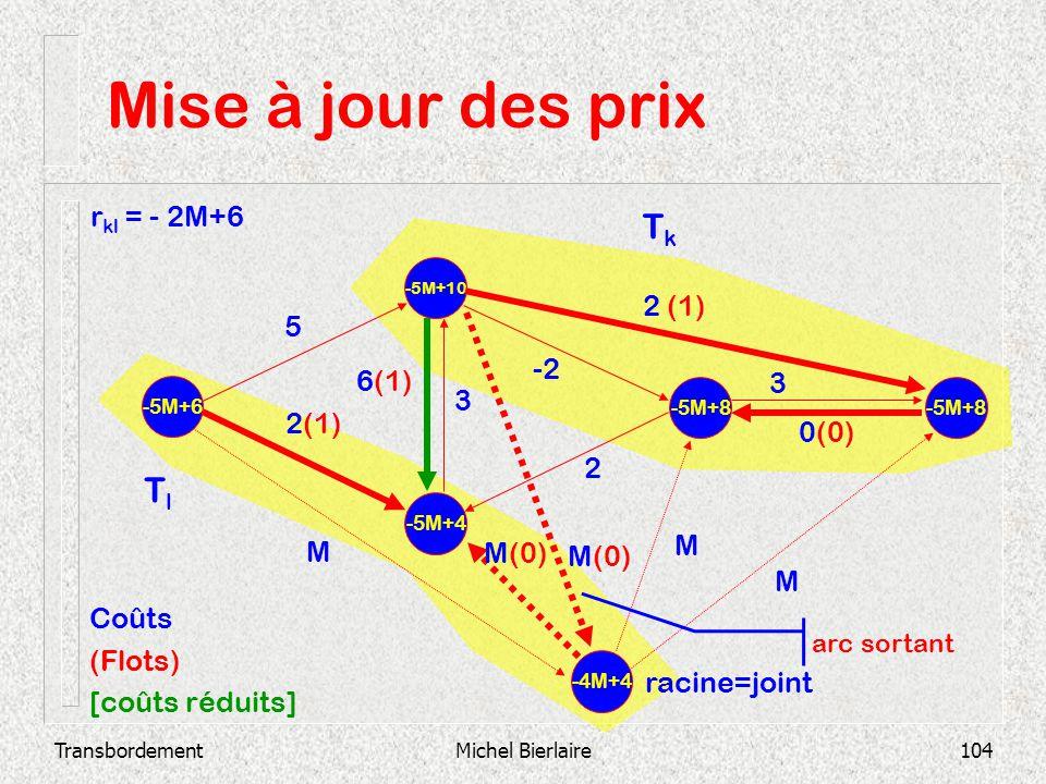 Mise à jour des prix Tk Tl rkl = - 2M+6 2 (1) 5 -2 6(1) 3 3 2(1) 0(0)