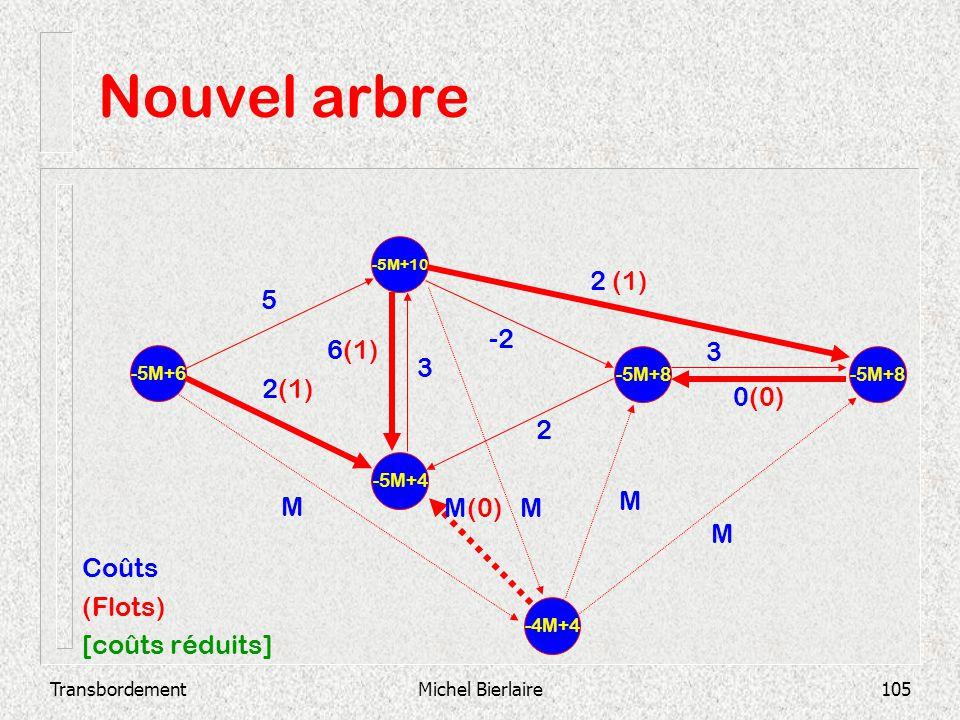 Nouvel arbre 2 (1) 5 -2 6(1) 3 3 2(1) 0(0) 2 M M(0) M M M Coûts