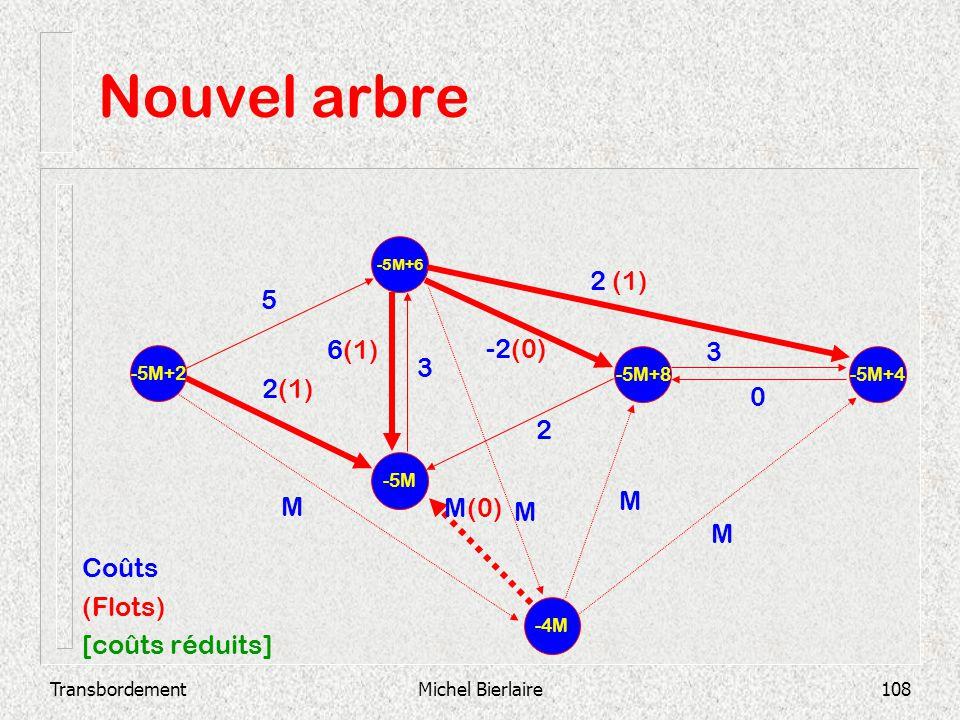Nouvel arbre 2 (1) 5 6(1) -2(0) 3 3 2(1) 2 M M M(0) M M Coûts (Flots)