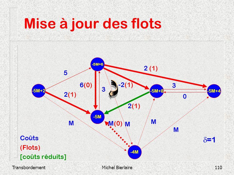 Mise à jour des flots d=1 2 (1) 5 6(0) -2(1) 3 3 2(1) 2(1) M M M(0) M