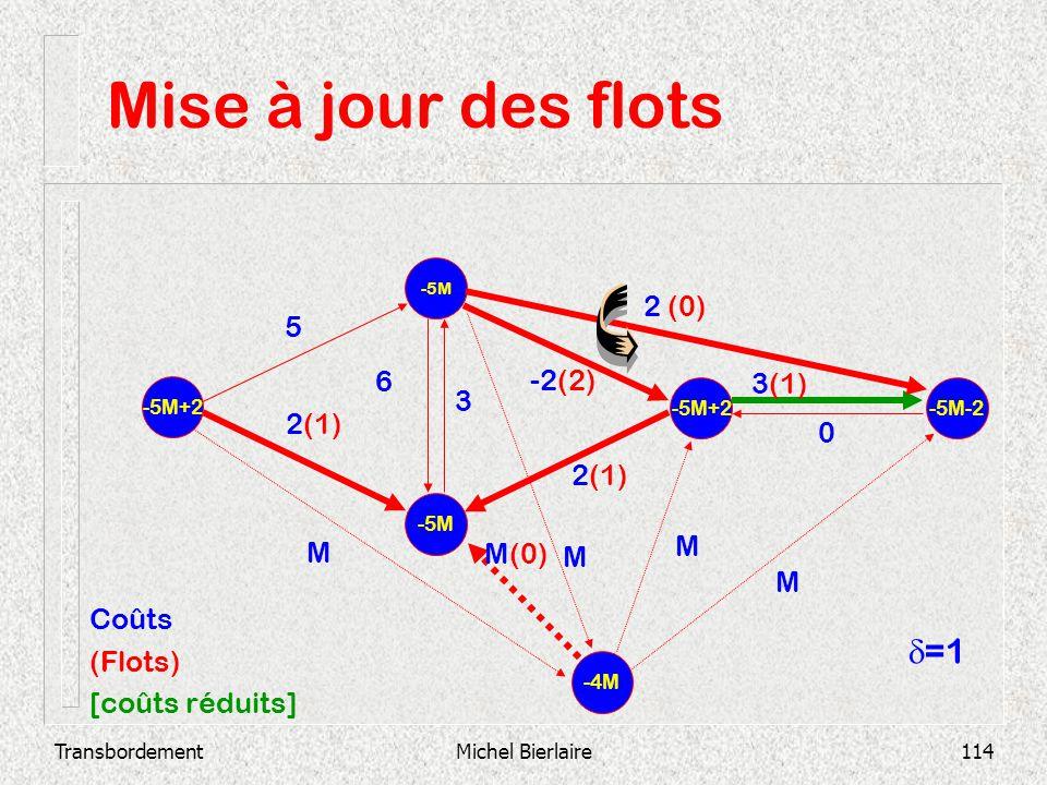 Mise à jour des flots d=1 2 (0) 5 6 -2(2) 3(1) 3 2(1) 2(1) M M M(0) M