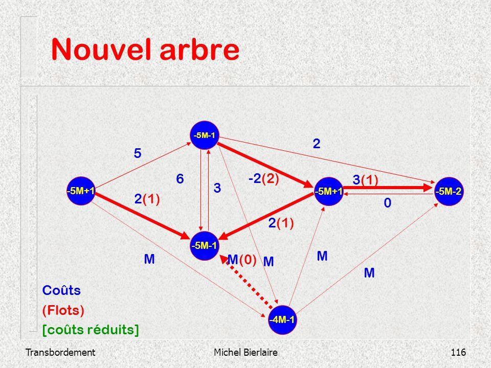 Nouvel arbre 2 5 6 -2(2) 3(1) 3 2(1) 2(1) M M M(0) M M Coûts (Flots)