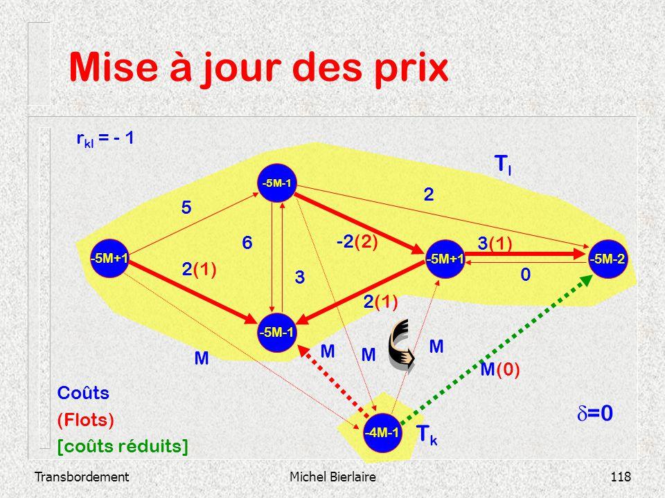 Mise à jour des prix Tl d=0 Tk rkl = - 1 2 5 6 -2(2) 3(1) 2(1) 3 2(1)