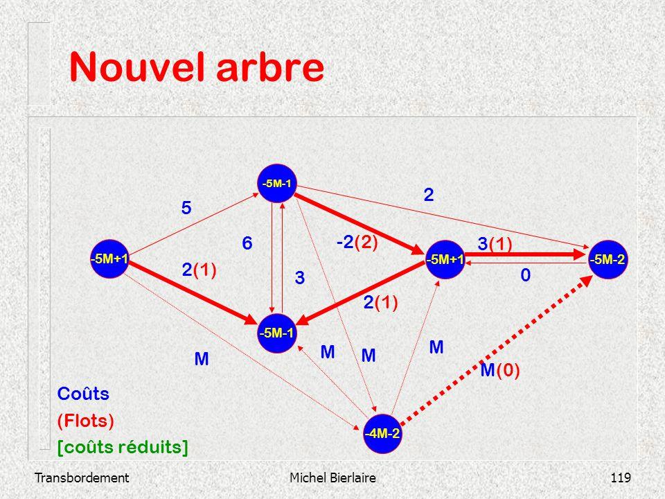 Nouvel arbre 2 5 6 -2(2) 3(1) 2(1) 3 2(1) M M M M M(0) Coûts (Flots)