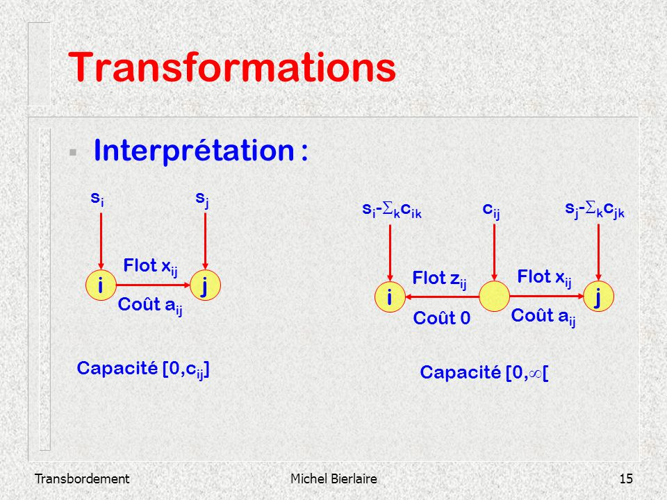 Transformations Interprétation : i j i j si sj si-kcik cij sj-kcjk